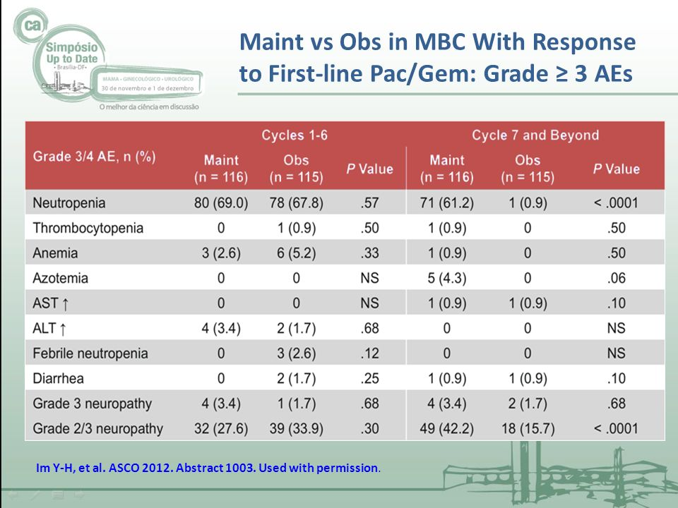 Maint vs Obs in MBC With Response to First-line Pac/Gem: Grade 3 AEs Im Y-H, et al.
