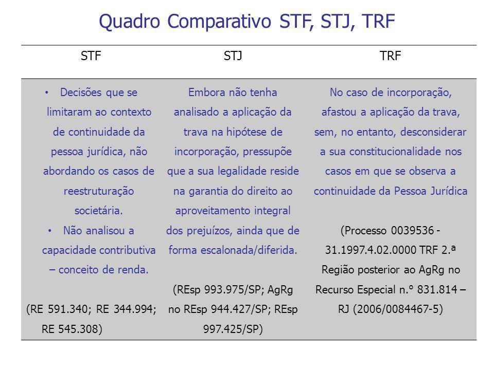 STFSTJTRF Decisões que se limitaram ao contexto de continuidade da pessoa jurídica, não abordando os casos de reestruturação societária. Não analisou