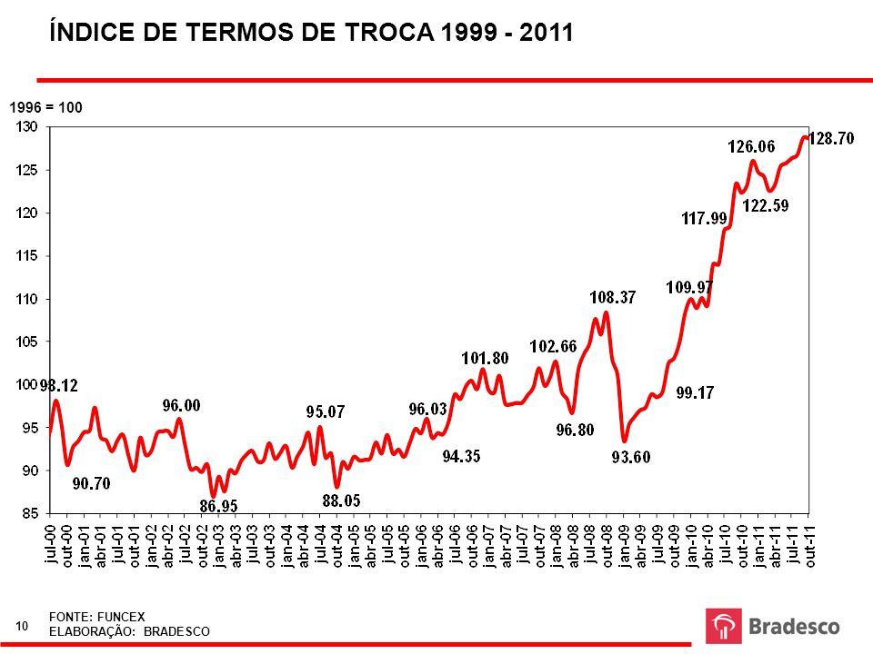 ÍNDICE DE TERMOS DE TROCA 1999 - 2011 FONTE: FUNCEX ELABORAÇÃO: BRADESCO 1996 = 100 10