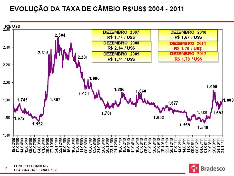EVOLUÇÃO DA TAXA DE CÂMBIO R$/US$ 2004 - 2011 R$/ US$ FONTE: BLOOMBERG ELABORAÇÃO: BRADESCO 11