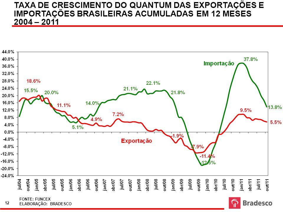 TAXA DE CRESCIMENTO DO QUANTUM DAS EXPORTAÇÕES E IMPORTAÇÕES BRASILEIRAS ACUMULADAS EM 12 MESES 2004 – 2011 FONTE: FUNCEX ELABORAÇÃO: BRADESCO 12