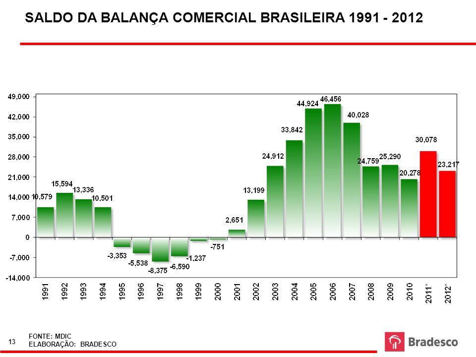 RAUL - Fernando\Balança Comercial - análise_bcoml.XLS SALDO DA BALANÇA COMERCIAL BRASILEIRA 1991 - 2012 FONTE: MDIC ELABORAÇÃO: BRADESCO 13
