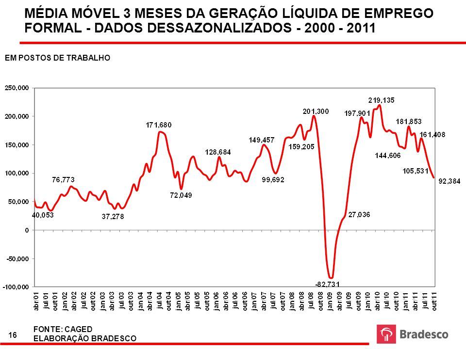 16 FONTE: CAGED ELABORAÇÃO BRADESCO MÉDIA MÓVEL 3 MESES DA GERAÇÃO LÍQUIDA DE EMPREGO FORMAL - DADOS DESSAZONALIZADOS - 2000 - 2011 EM POSTOS DE TRABA