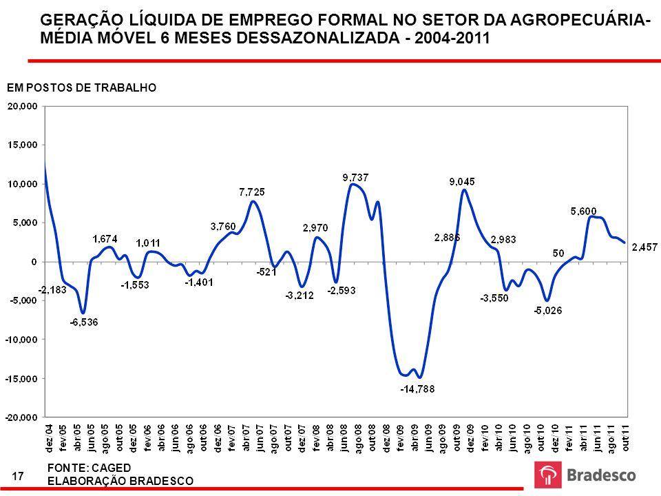17 FONTE: CAGED ELABORAÇÃO BRADESCO GERAÇÃO LÍQUIDA DE EMPREGO FORMAL NO SETOR DA AGROPECUÁRIA- MÉDIA MÓVEL 6 MESES DESSAZONALIZADA - 2004-2011 EM POS