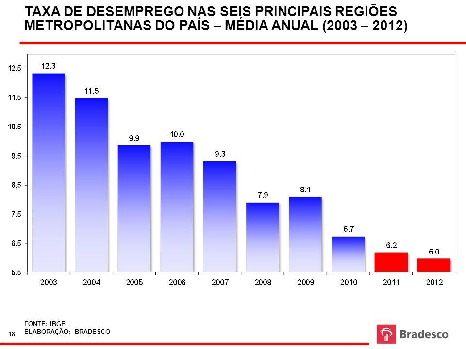 TAXA DE DESEMPREGO NAS SEIS PRINCIPAIS REGIÕES METROPOLITANAS DO PAÍS – MÉDIA ANUAL (2003 – 2012) FONTE: IBGE ELABORAÇÃO: BRADESCO 18