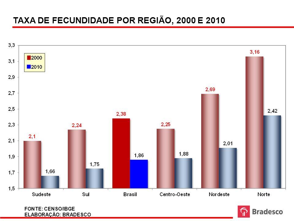 TAXA DE FECUNDIDADE POR REGIÃO, 2000 E 2010 FONTE: CENSO/IBGE ELABORAÇÃO: BRADESCO * PROJEÇÃO BRADESCO