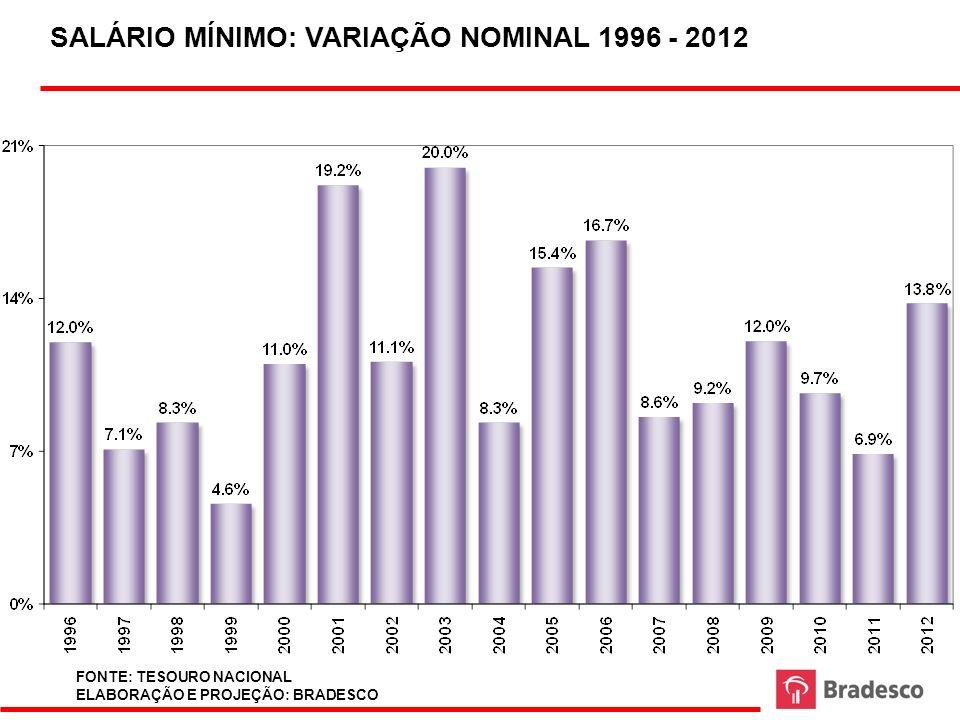 SALÁRIO MÍNIMO: VARIAÇÃO NOMINAL 1996 - 2012 FONTE: TESOURO NACIONAL ELABORAÇÃO E PROJEÇÃO: BRADESCO