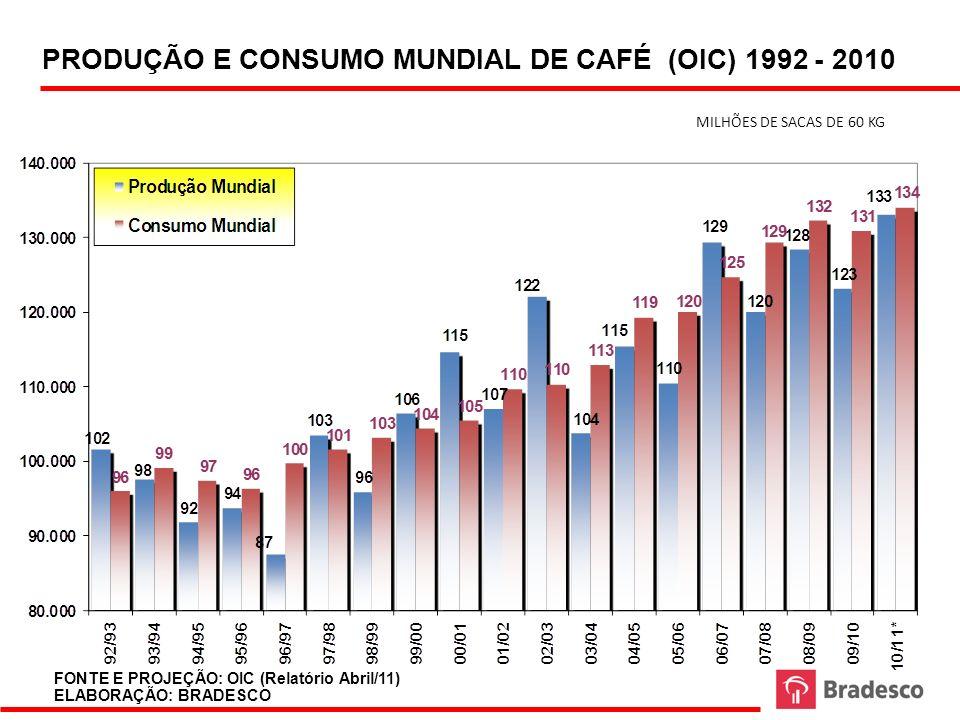 PRODUÇÃO E CONSUMO MUNDIAL DE CAFÉ (OIC) 1992 - 2010 MILHÕES DE SACAS DE 60 KG (*) Projeção FONTE E PROJEÇÃO: OIC (Relatório Abril/11) ELABORAÇÃO: BRA