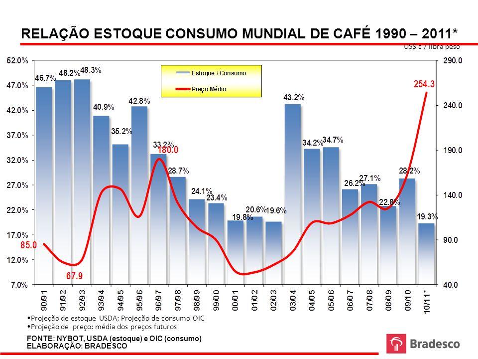 RELAÇÃO ESTOQUE CONSUMO MUNDIAL DE CAFÉ 1990 – 2011* US$ c / libra peso FONTE: NYBOT, USDA (estoque) e OIC (consumo) ELABORAÇÃO: BRADESCO Projeção de