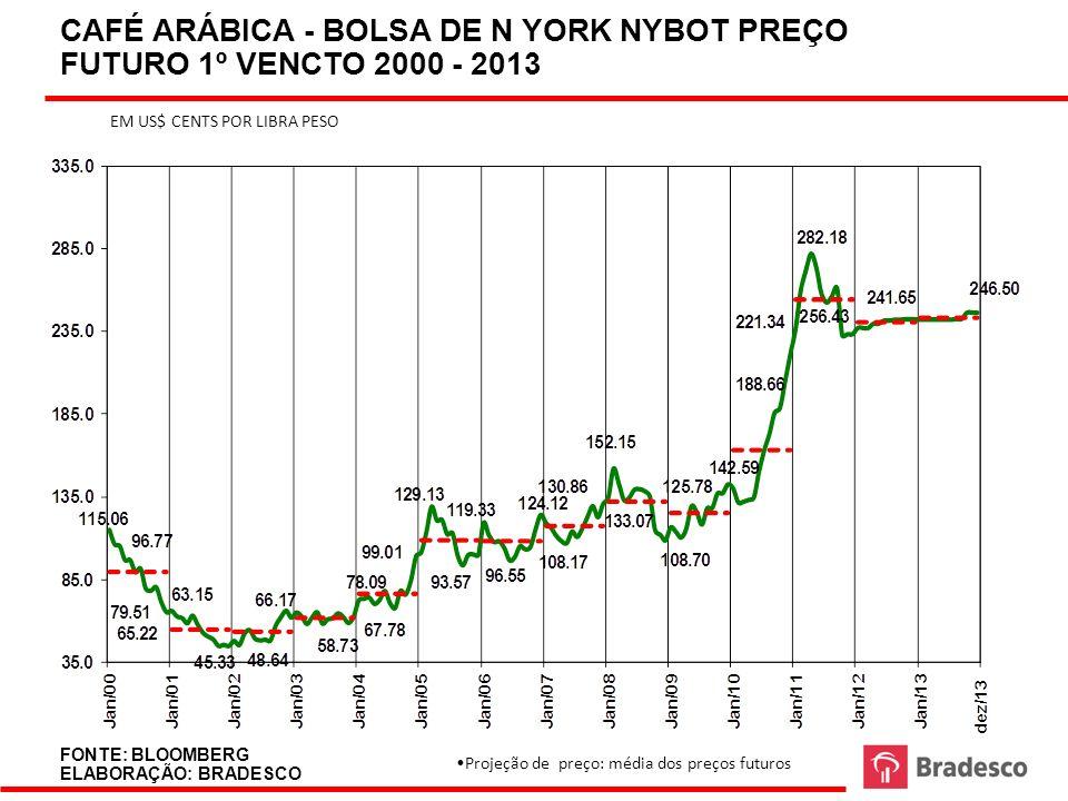 CAFÉ ARÁBICA - BOLSA DE N YORK NYBOT PREÇO FUTURO 1º VENCTO 2000 - 2013 FONTE: BLOOMBERG ELABORAÇÃO: BRADESCO EM US$ CENTS POR LIBRA PESO Projeção de