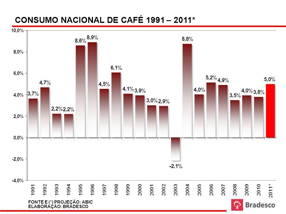 CONSUMO NACIONAL DE CAFÉ 1991 – 2011* FONTE E (*) PROJEÇÃO: ABIC ELABORAÇÃO: BRADESCO