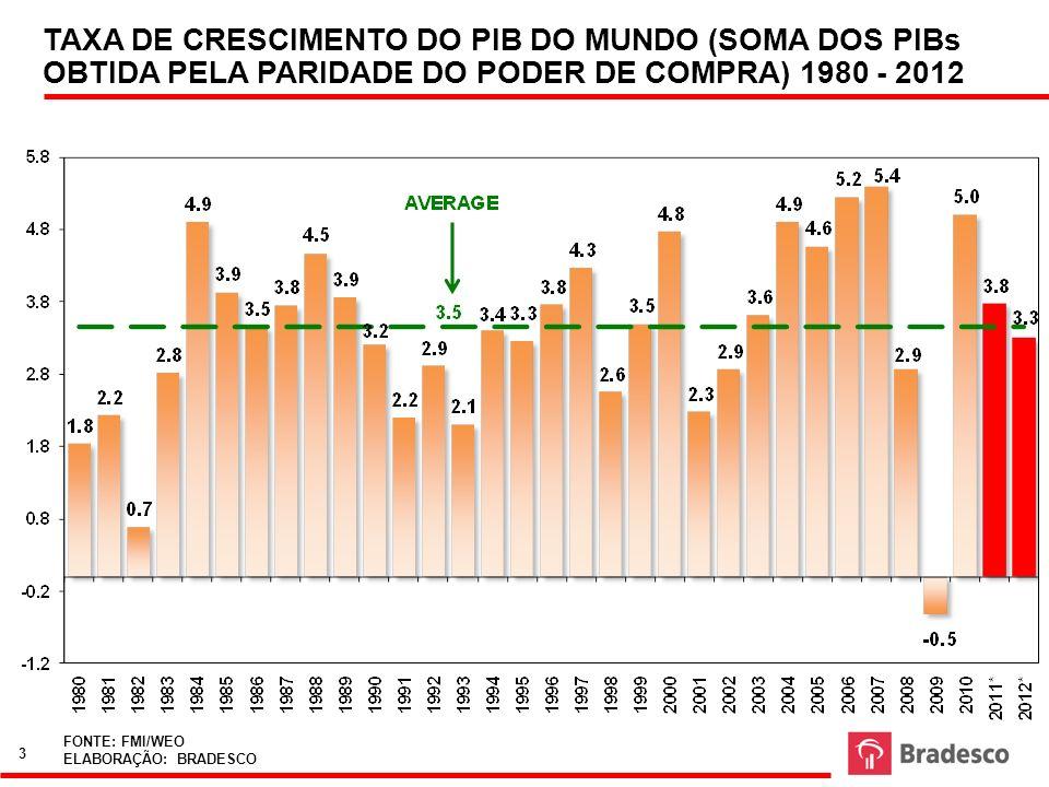 TAXA DE CRESCIMENTO DO PIB DO MUNDO (SOMA DOS PIBs OBTIDA PELA PARIDADE DO PODER DE COMPRA) 1980 - 2012 FONTE: FMI/WEO ELABORAÇÃO: BRADESCO 3
