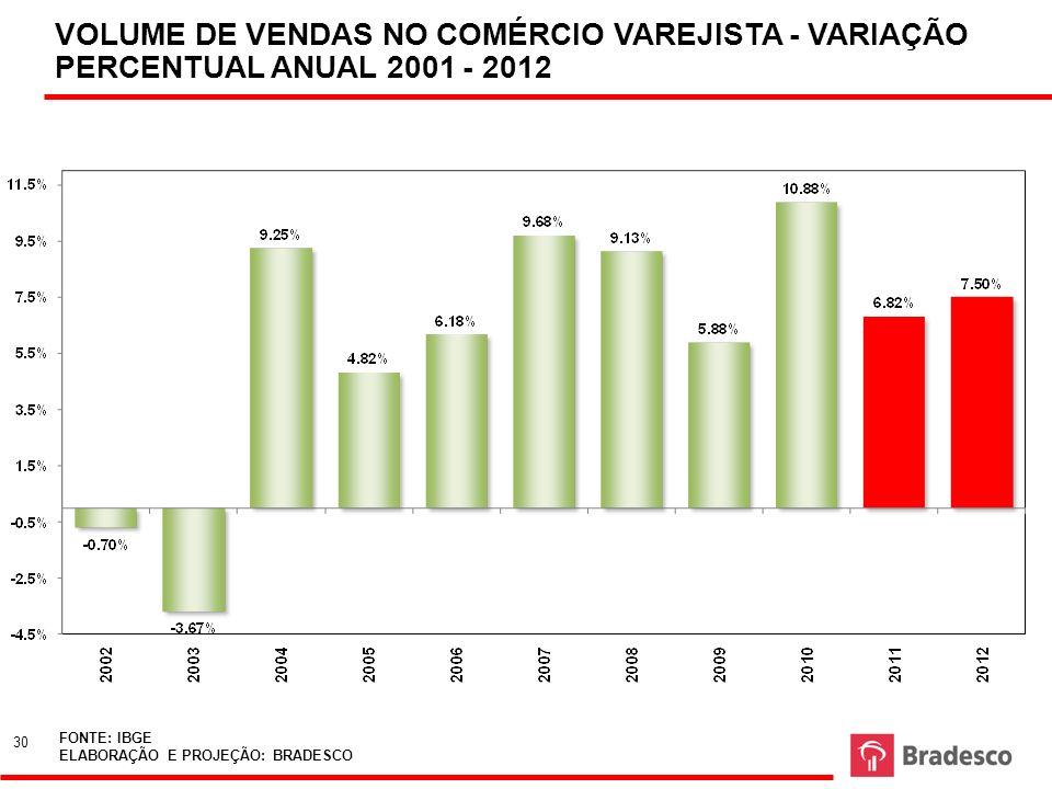 VOLUME DE VENDAS NO COMÉRCIO VAREJISTA - VARIAÇÃO PERCENTUAL ANUAL 2001 - 2012 FONTE: IBGE ELABORAÇÃO E PROJEÇÃO: BRADESCO 30