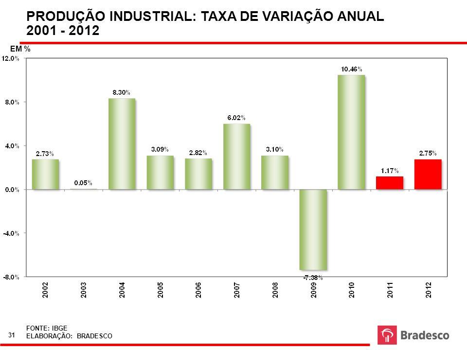 FONTE: IBGE ELABORAÇÃO: BRADESCO PRODUÇÃO INDUSTRIAL: TAXA DE VARIAÇÃO ANUAL 2001 - 2012 EM % 31