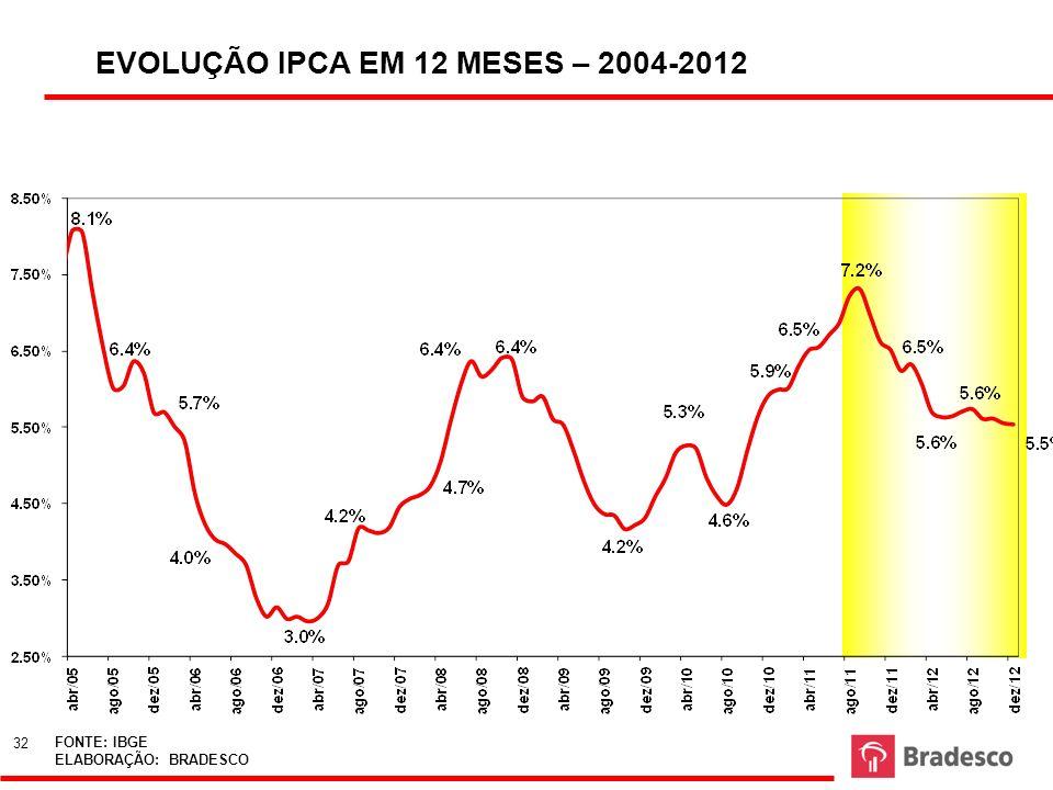 FONTE: IBGE ELABORAÇÃO: BRADESCO EVOLUÇÃO IPCA EM 12 MESES – 2004-2012 32 FONTE: IBGE ELABORAÇÃO: BRADESCO