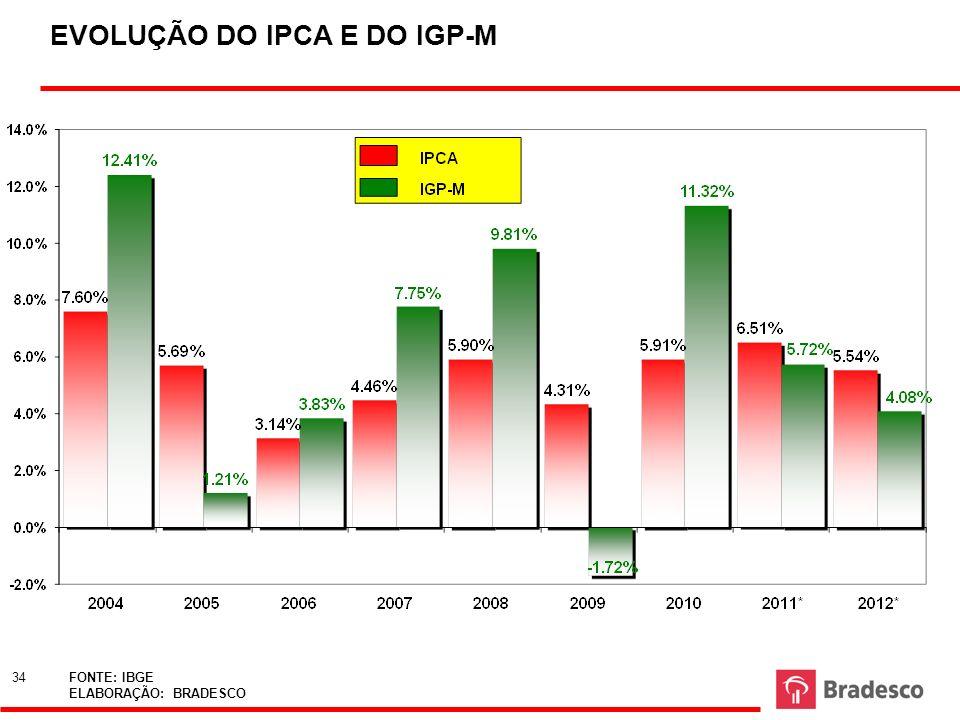 34 FONTE: IBGE ELABORAÇÃO: BRADESCO EVOLUÇÃO DO IPCA E DO IGP-M 34