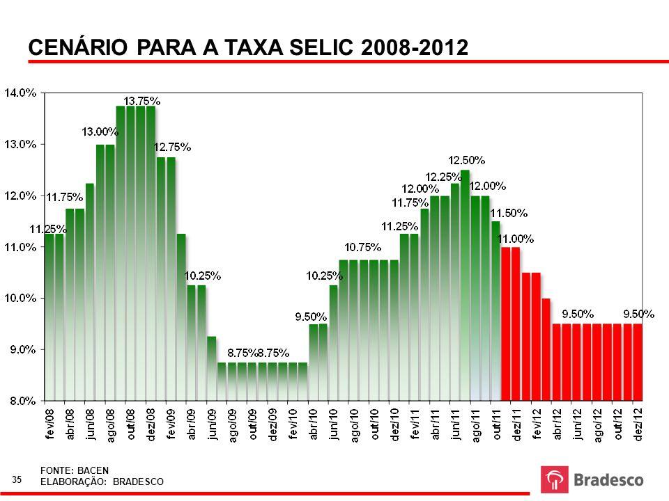 CENÁRIO PARA A TAXA SELIC 2008-2012 FONTE: BACEN ELABORAÇÃO: BRADESCO 35