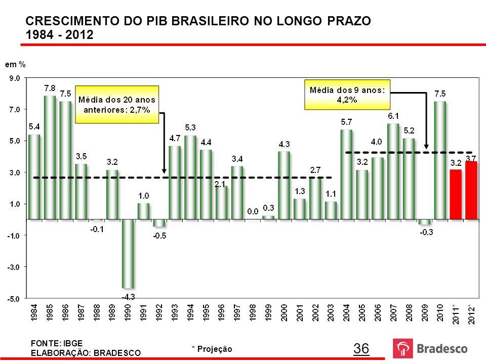 36 CRESCIMENTO DO PIB BRASILEIRO NO LONGO PRAZO 1984 - 2012 FONTE: IBGE ELABORAÇÃO: BRADESCO em % * Projeção