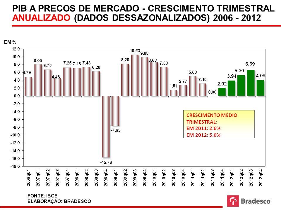PIB A PRECOS DE MERCADO - CRESCIMENTO TRIMESTRAL ANUALIZADO (DADOS DESSAZONALIZADOS) 2006 - 2012 EM % FONTE: IBGE ELABORAÇÃO: BRADESCO