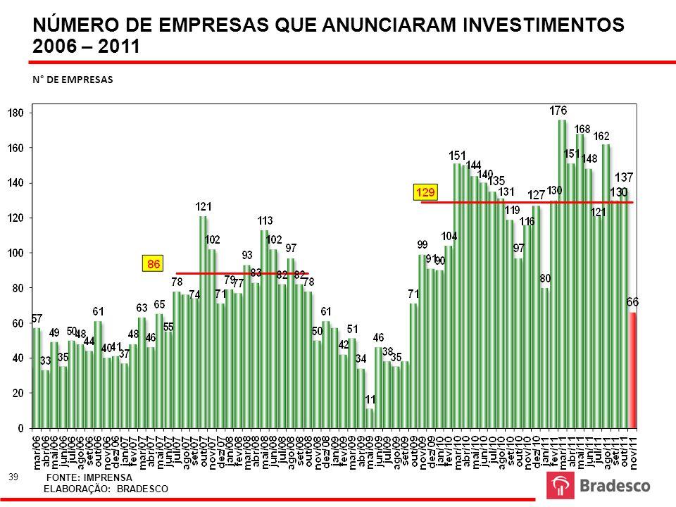 NÚMERO DE EMPRESAS QUE ANUNCIARAM INVESTIMENTOS 2006 – 2011 N° DE EMPRESAS FONTE: IMPRENSA ELABORAÇÃO: BRADESCO 39