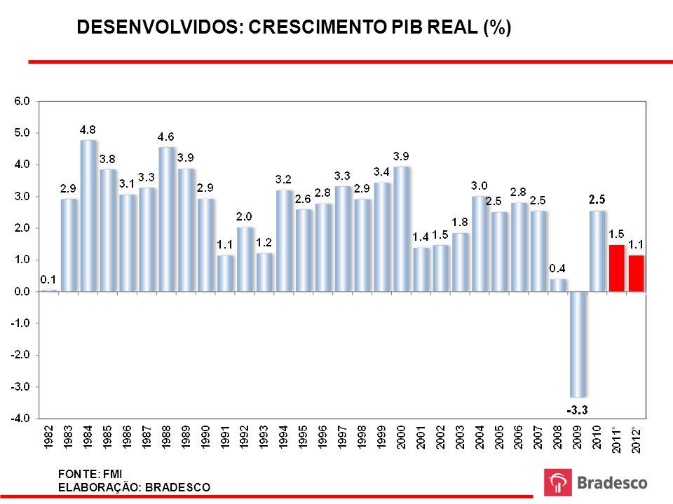 DESENVOLVIDOS: CRESCIMENTO PIB REAL (%) FONTE: FMI ELABORAÇÃO: BRADESCO