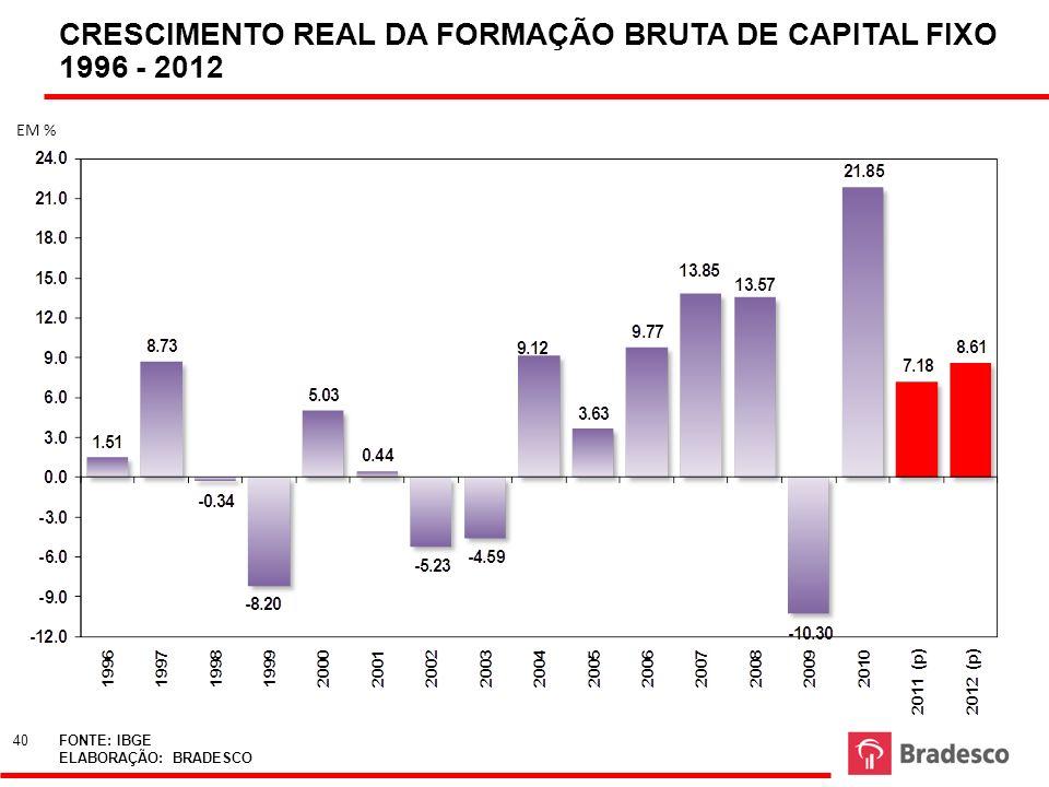CRESCIMENTO REAL DA FORMAÇÃO BRUTA DE CAPITAL FIXO 1996 - 2012 FONTE: IBGE ELABORAÇÃO: BRADESCO EM % 40