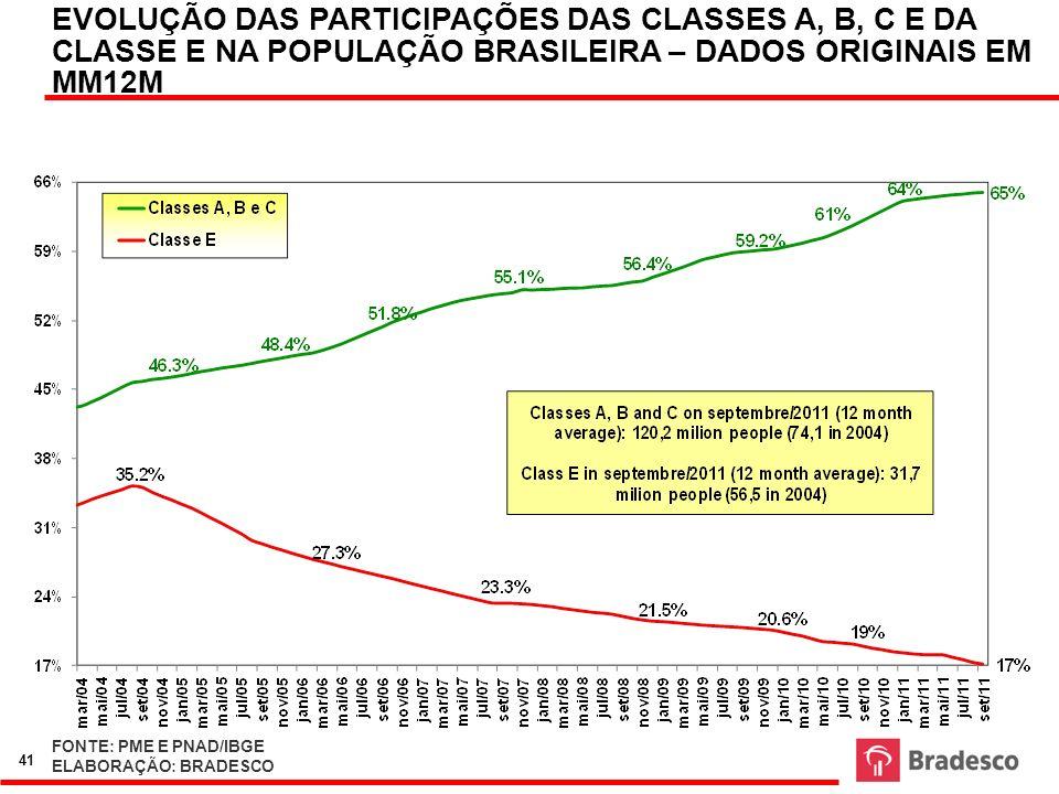 EVOLUÇÃO DAS PARTICIPAÇÕES DAS CLASSES A, B, C E DA CLASSE E NA POPULAÇÃO BRASILEIRA – DADOS ORIGINAIS EM MM12M FONTE: PME E PNAD/IBGE ELABORAÇÃO: BRA