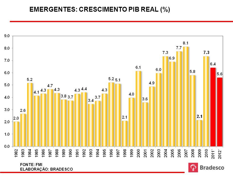 EMERGENTES: CRESCIMENTO PIB REAL (%) FONTE: FMI ELABORAÇÃO: BRADESCO