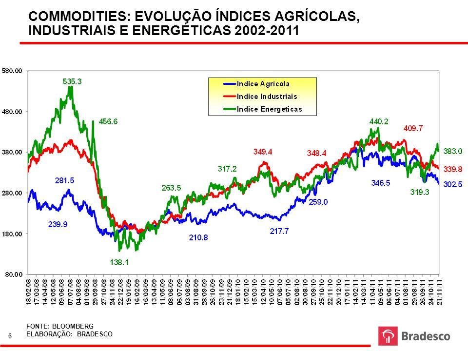 COMMODITIES: EVOLUÇÃO ÍNDICES AGRÍCOLAS, INDUSTRIAIS E ENERGÉTICAS 2002-2011 FONTE: BLOOMBERG ELABORAÇÃO: BRADESCO 6