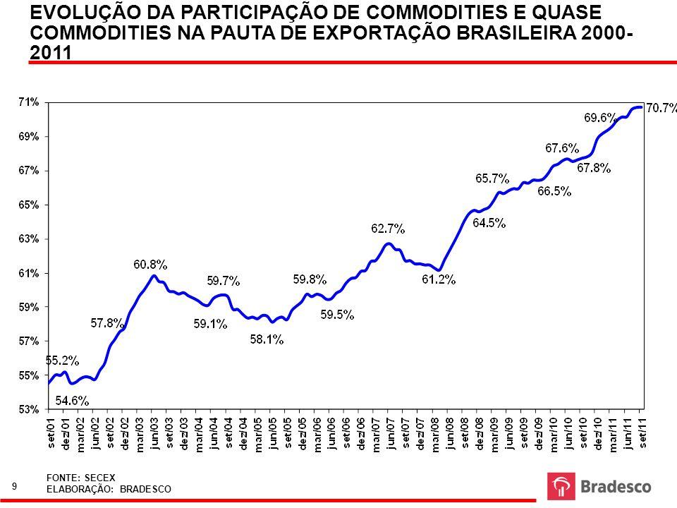 EVOLUÇÃO DA PARTICIPAÇÃO DE COMMODITIES E QUASE COMMODITIES NA PAUTA DE EXPORTAÇÃO BRASILEIRA 2000- 2011 FONTE: MDIC ELABORAÇÃO: BRADESCO FONTE: SECEX