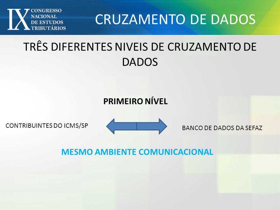TRÊS DIFERENTES NIVEIS DE CRUZAMENTO DE DADOS PRIMEIRO NÍVEL MESMO AMBIENTE COMUNICACIONAL BANCO DE DADOS DA SEFAZ CONTRIBUINTES DO ICMS/SP CRUZAMENTO