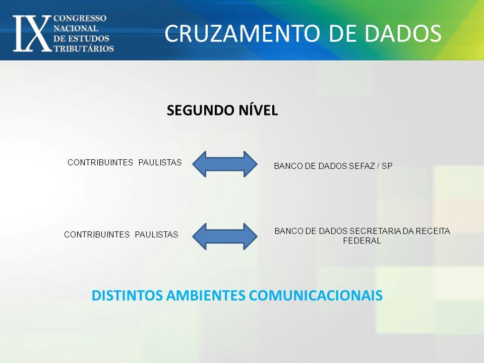 CONTRIBUINTES PAULISTASBANCO DE DADOS SEFAZ SP CONTRIBUINTES PAULISTAS BANCO DE DADOS INSTITUIÇÕES FINANCEIRAS TERCEIRO NÍVEL DISTINTOS AMBIENTES COMUNICACIONAIS E FORA DO SPED CRUZAMENTO DE DADOS