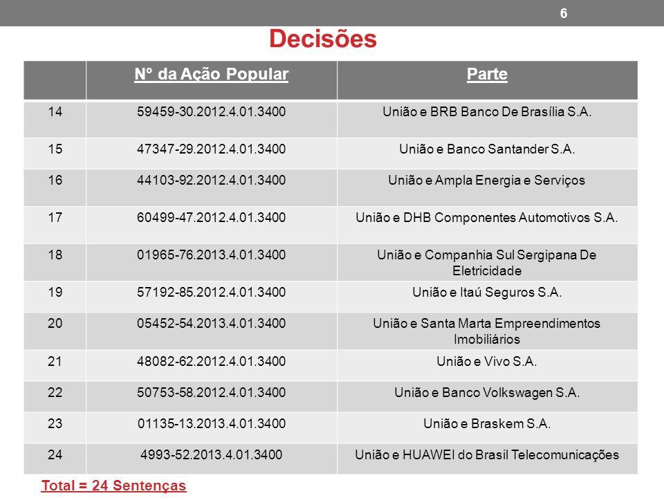Decisões N° da Ação PopularParte 1459459-30.2012.4.01.3400União e BRB Banco De Brasília S.A. 1547347-29.2012.4.01.3400União e Banco Santander S.A. 164