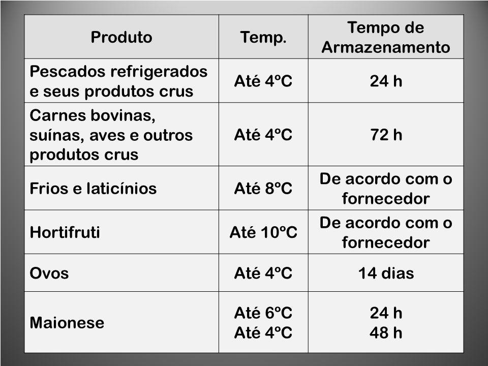 ProdutoTemp. Tempo de Armazenamento Pescados refrigerados e seus produtos crus Até 4ºC24 h Carnes bovinas, suínas, aves e outros produtos crus Até 4ºC