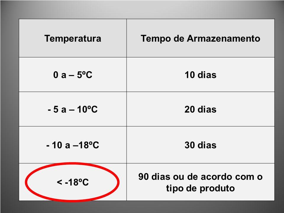 TemperaturaTempo de Armazenamento 0 a – 5ºC10 dias - 5 a – 10ºC20 dias - 10 a –18ºC30 dias < -18ºC 90 dias ou de acordo com o tipo de produto