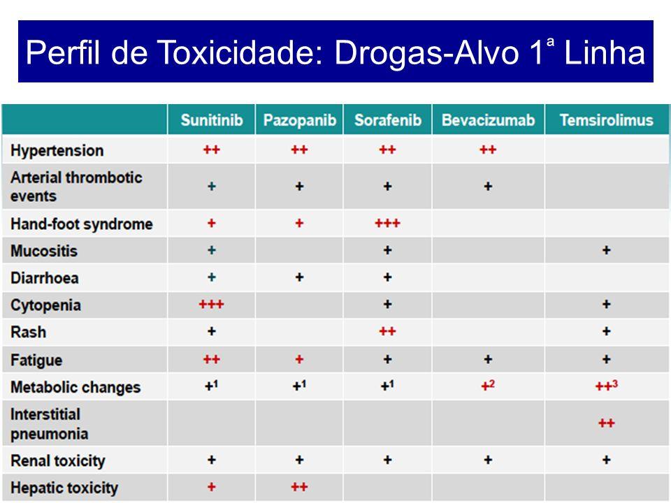 Perfil de Toxicidade: Drogas-Alvo 1 ª Linha