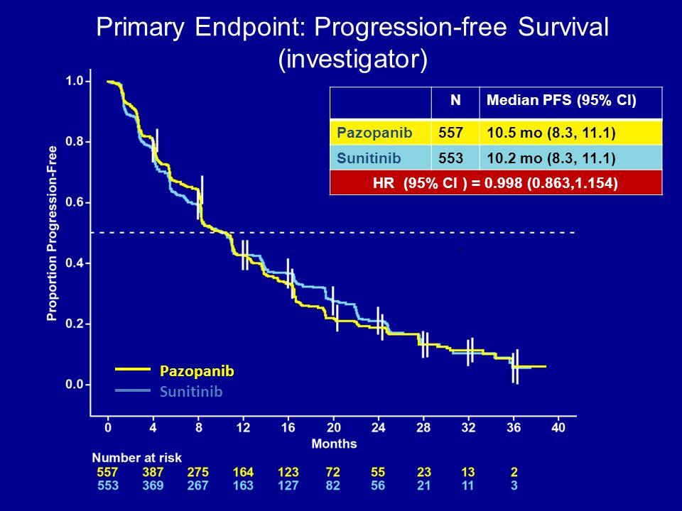 Pazopanib Sunitinib. Primary Endpoint: Progression-free Survival (investigator) NMedian PFS (95% CI) Pazopanib55710.5 mo (8.3, 11.1) Sunitinib55310.2
