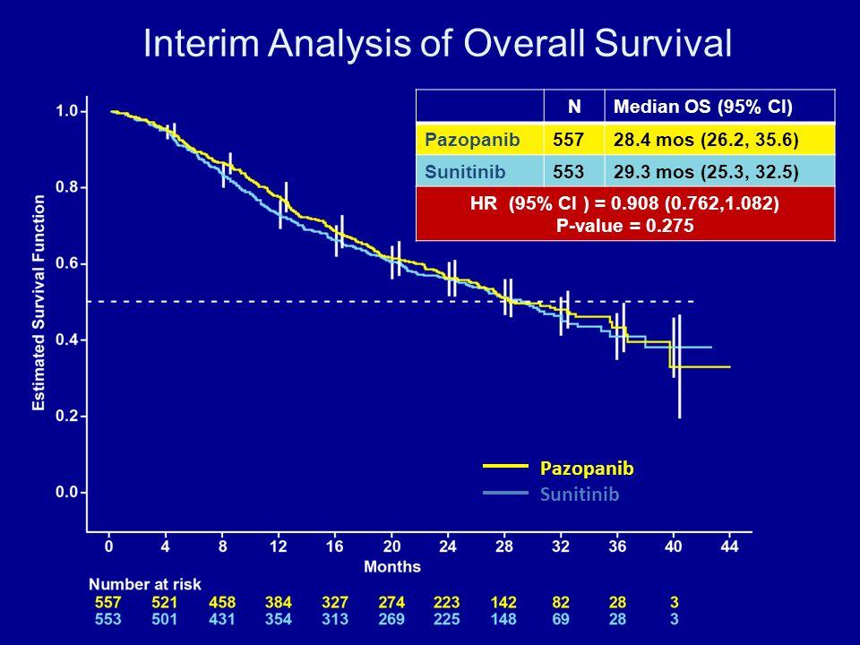Interim Analysis of Overall Survival Pazopanib Sunitinib NMedian OS (95% CI) Pazopanib55728.4 mos (26.2, 35.6) Sunitinib55329.3 mos (25.3, 32.5) HR (9