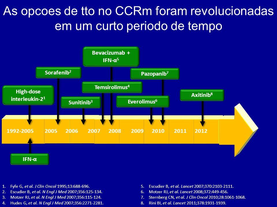 As opcoes de tto no CCRm foram revolucionadas em um curto periodo de tempo 1.Fyfe G, et al. J Clin Oncol 1995;13:688-696. 2.Escudier B, et al. N Engl