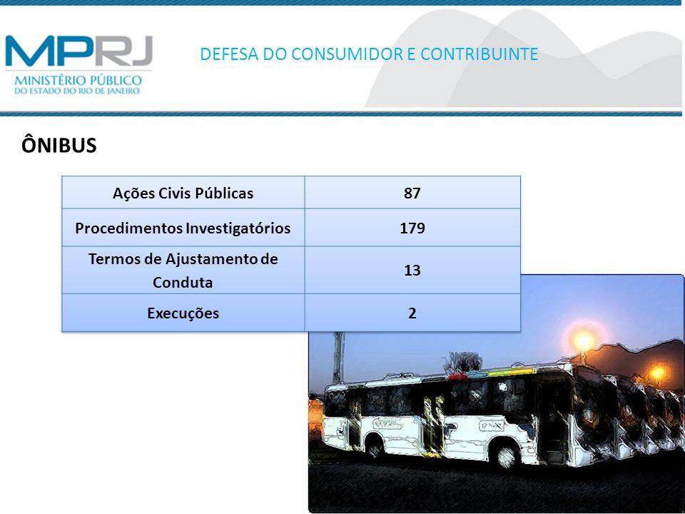 ÔNIBUS – Empresas mais acionadas DEFESA DO CONSUMIDOR E CONTRIBUINTE