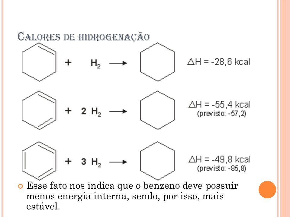 C ALORES DE HIDROGENAÇÃO Esse fato nos indica que o benzeno deve possuir menos energia interna, sendo, por isso, mais estável.