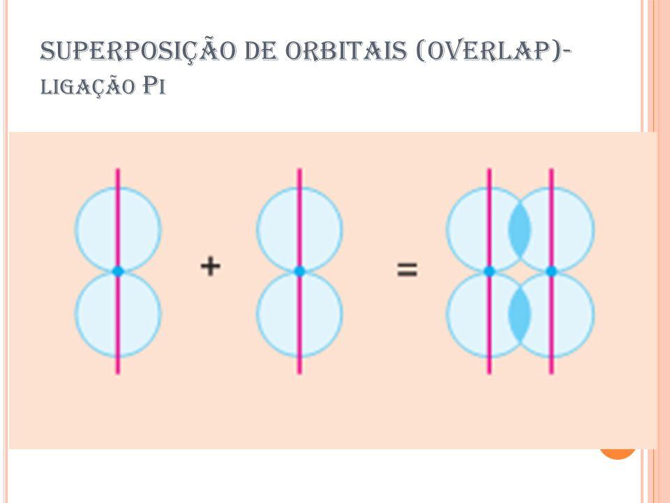 SUPERPOSIÇÃO DE ORBITAIS (OVERLAP)- LIGAÇÃO P I