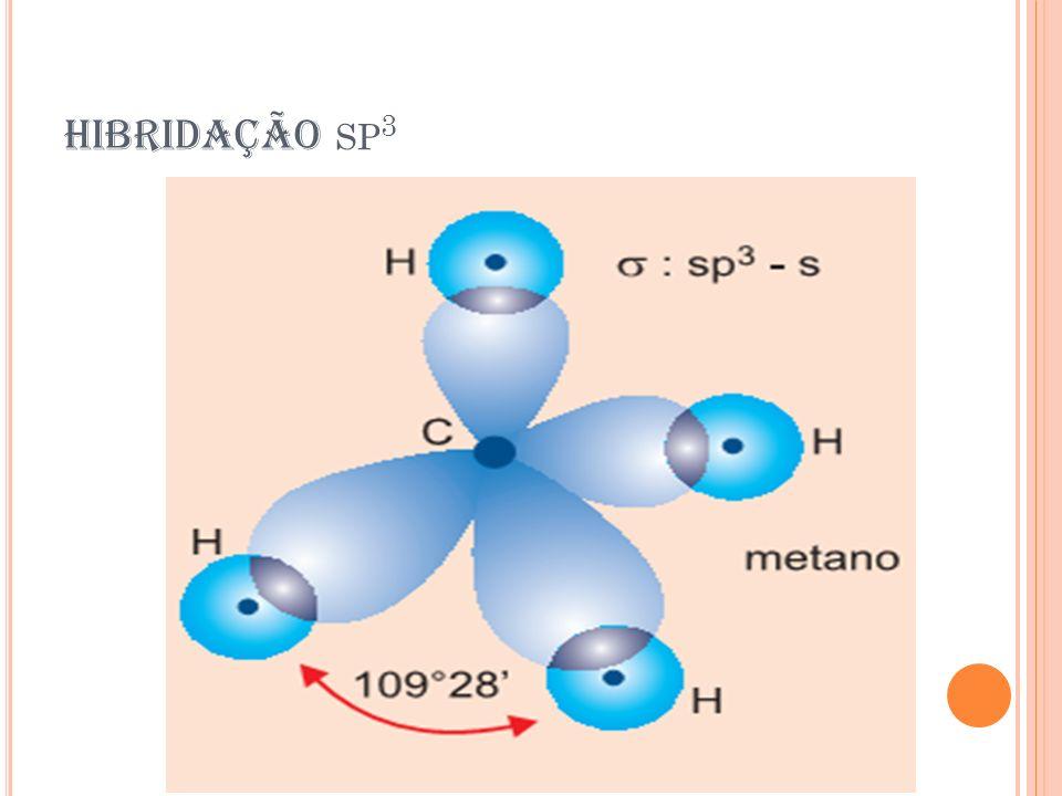 R ESSONÂNCIA As ligações π são formadas de sobreposição de orbitais atômicos p acima e abaixo do plano do anel.