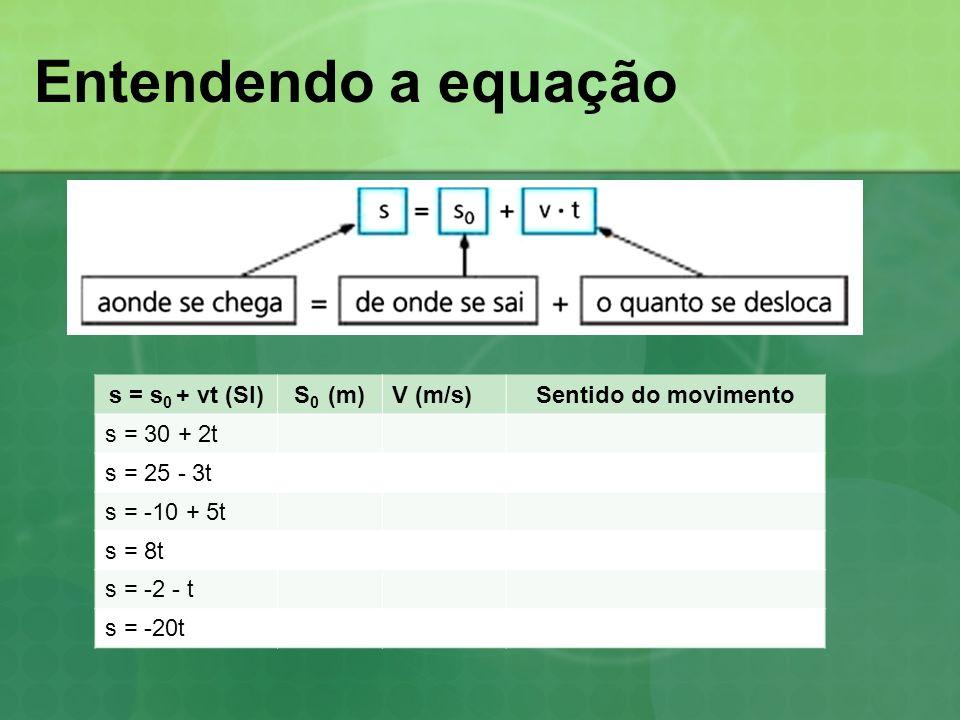 Entendendo a equação s = s 0 + vt (SI)S 0 (m)V (m/s)Sentido do movimento s = 30 + 2t s = 25 - 3t s = -10 + 5t s = 8t s = -2 - t s = -20t