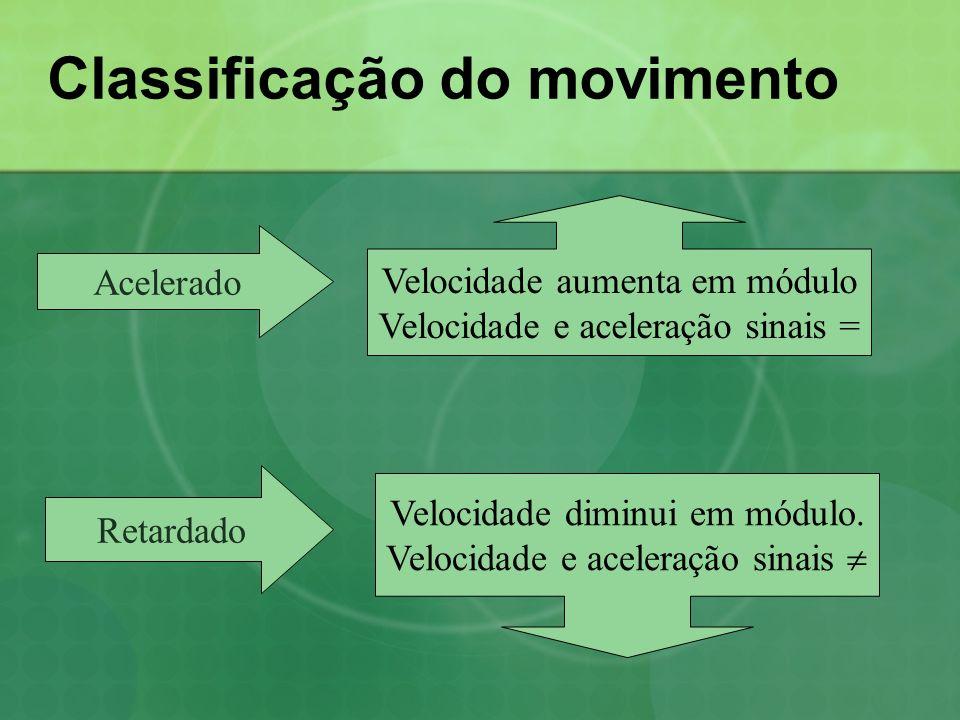 Classificação do movimento Acelerado Velocidade aumenta em módulo Velocidade e aceleração sinais = Retardado Velocidade diminui em módulo.