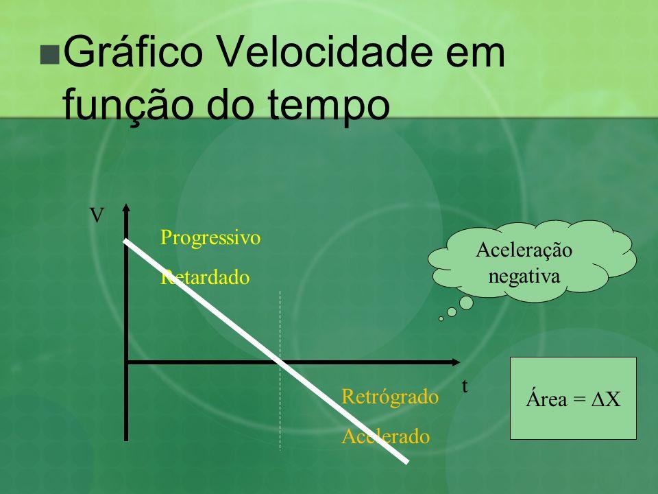 Gráfico Velocidade em função do tempo V Retrógrado Acelerado Progressivo Retardado t Aceleração negativa Área = X
