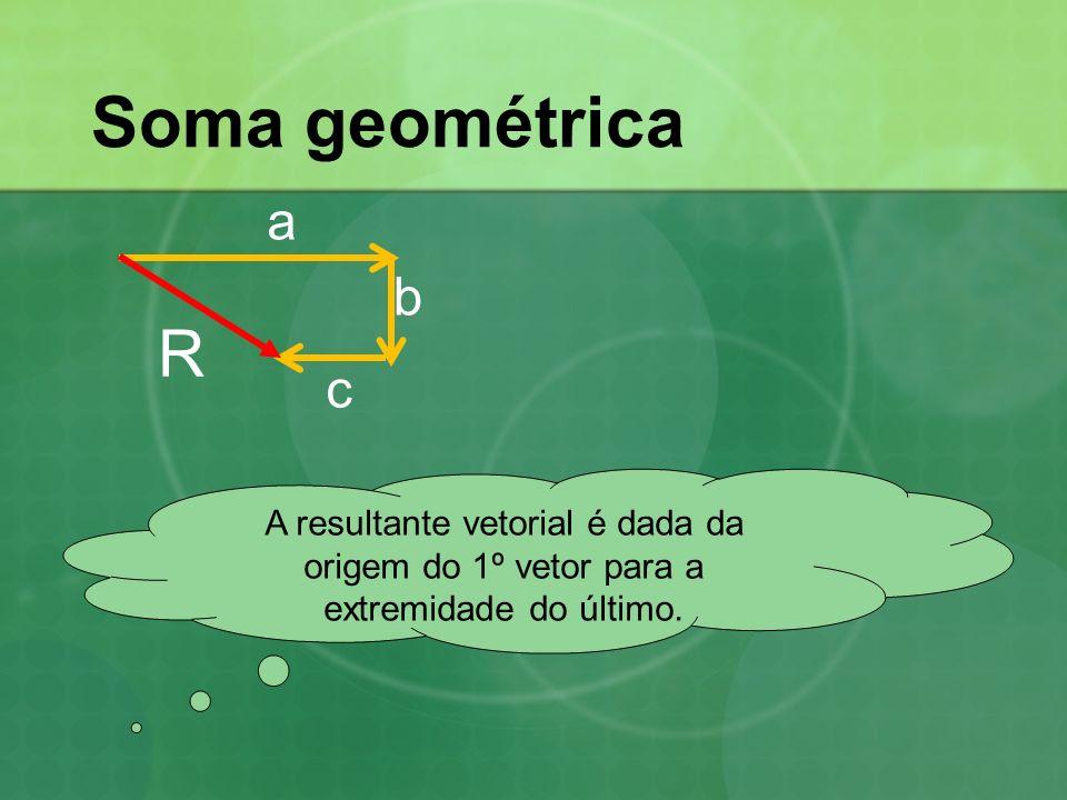 Soma geométrica A resultante vetorial é dada da origem do 1º vetor para a extremidade do último.