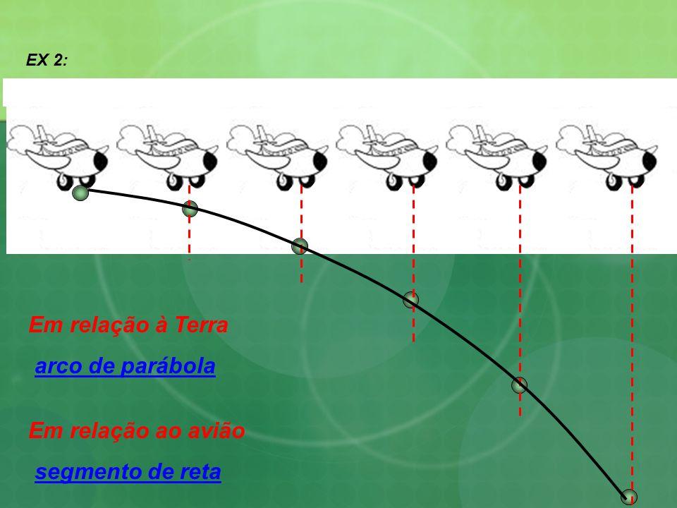 EX 2: Em relação à Terra arco de parábola Em relação ao avião segmento de reta