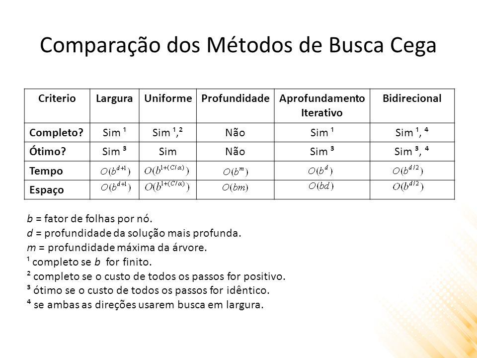 Comparação dos Métodos de Busca Cega CriterioLarguraUniformeProfundidadeAprofundamento Iterativo Bidirecional Completo?Sim ¹Sim ¹,²NãoSim ¹Sim ¹, Ótim