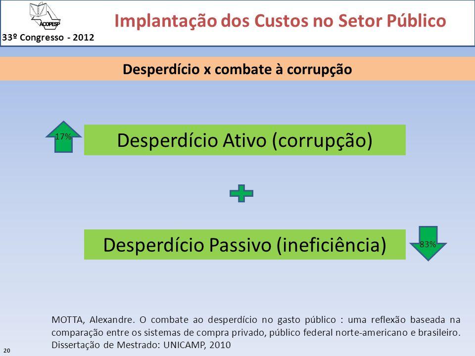 Implantação dos Custos no Setor Público 33º Congresso - 2012 20 MOTTA, Alexandre. O combate ao desperdício no gasto público : uma reflexão baseada na